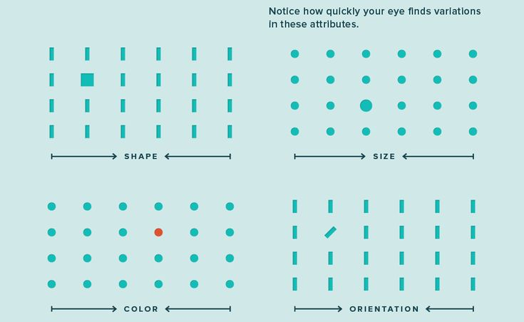 visuals in eLearning