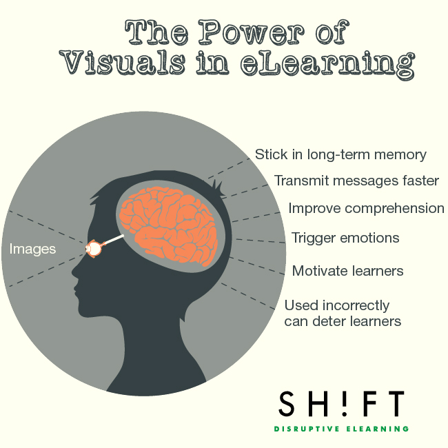 the_power_of_visuals_in_elearning 01 studies confirm the power of visuals in elearning