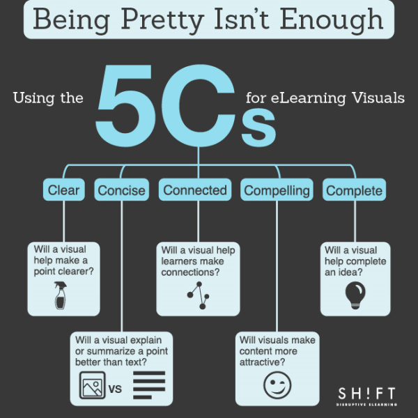 Using the 5 Cs for eLearning Visuals 01 ok resized 600
