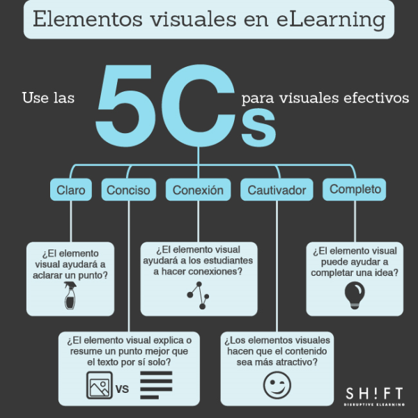ESPANOL Using the 5 Cs for eLearning Visuals 01 resized 600