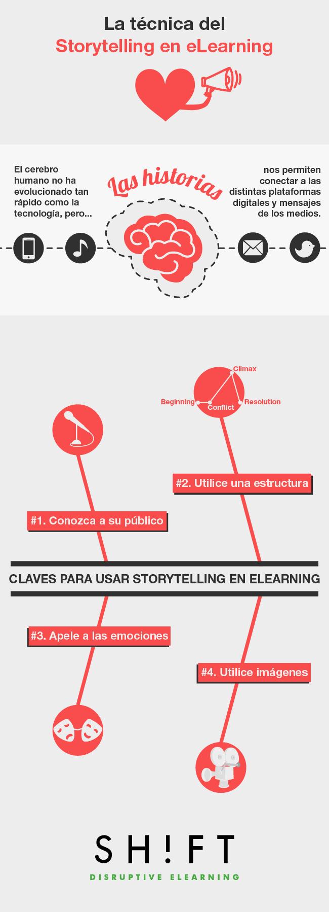 eLearning y storytelling