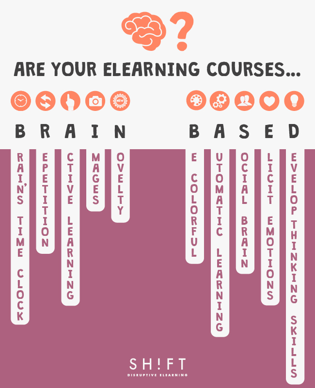 brain-based eLearning
