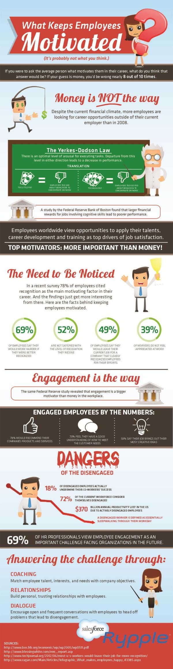employees motivation 06 resized 600