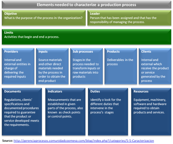 elearning production process
