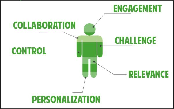 learner-centered design