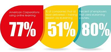 18 Mind Blowing Elearning Statistics You Need To Know
