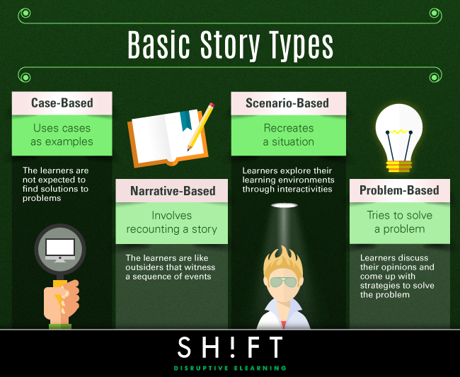 Keep eLearning Real: 4 Basic Story Types to Link Learning to the Real-World