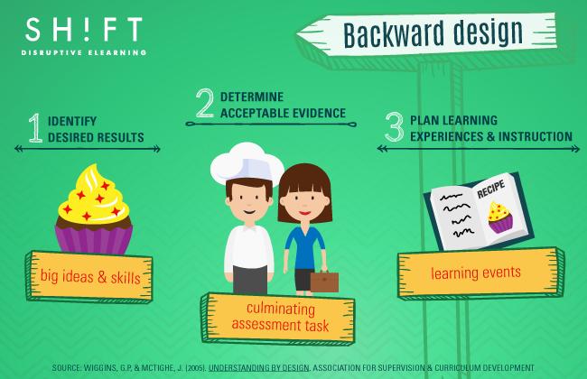 B4_Backward_Design02