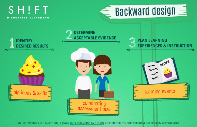 Why You Should Be Designing Elearning Courses Backwards