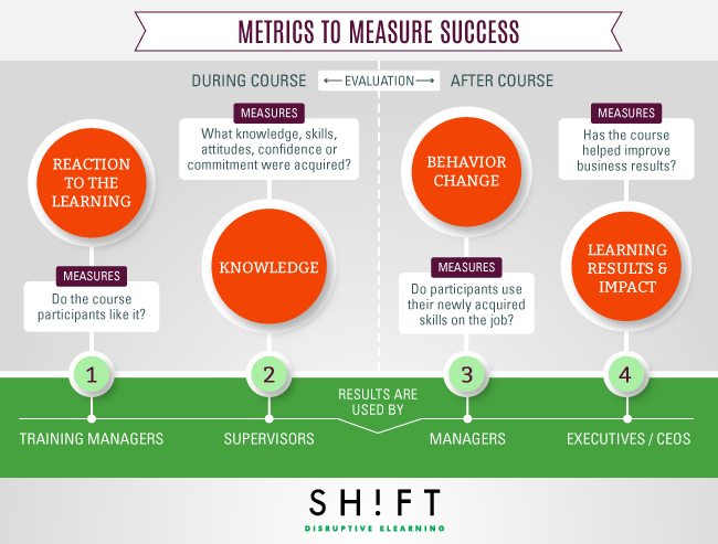 B5_Metrics_eLearning_Effectiveness