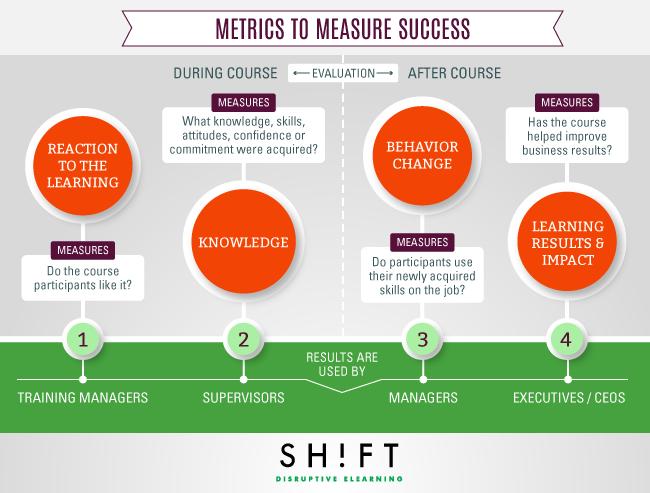 B5_Metrics_eLearning_Effectiveness