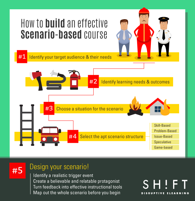 B7_Scenario-based