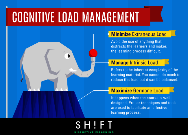 B8_Cognitive_Load_Management-2