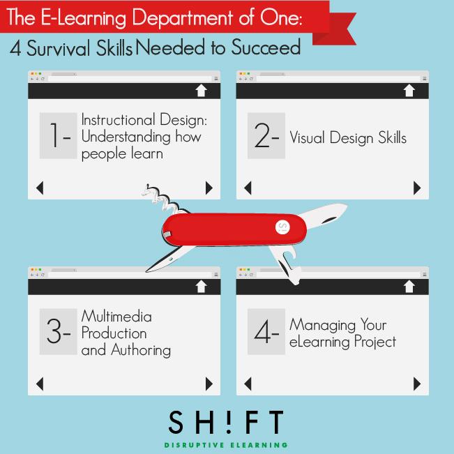 eLearning skill set