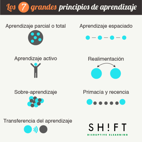 ESPANOL 10 learning principles every training manager should know v2 resized 600