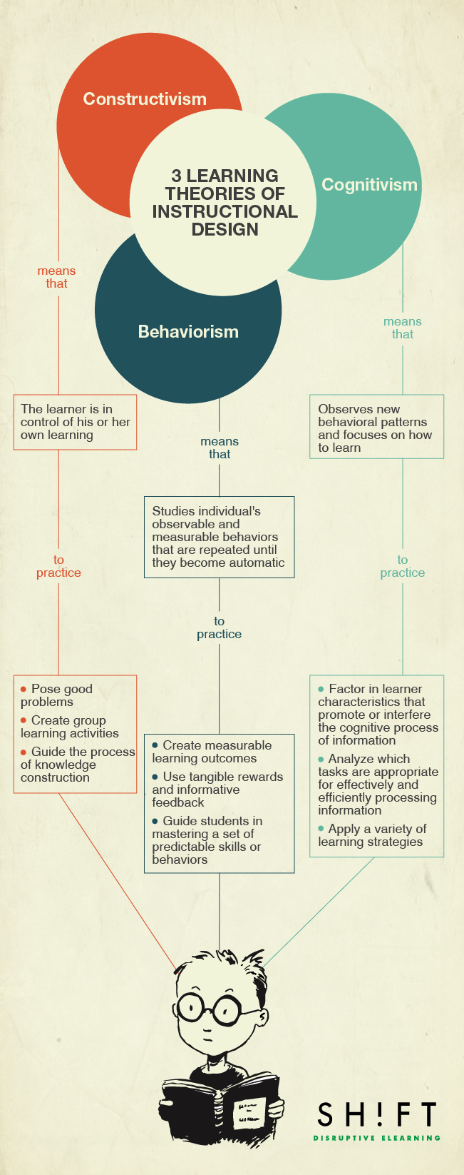 learning theories instructional design