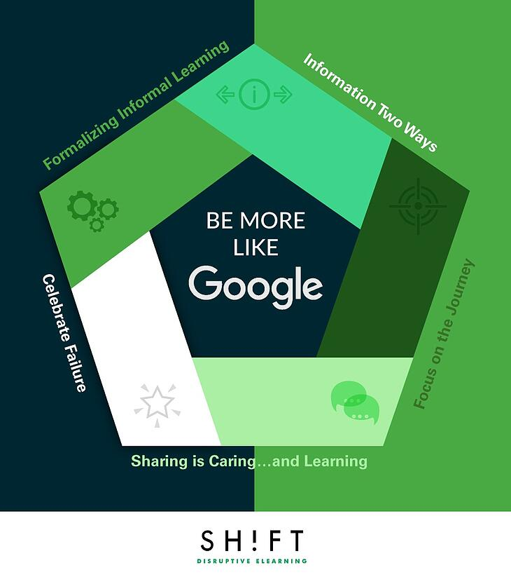 The Google Way of Building A Strong Learning Culture