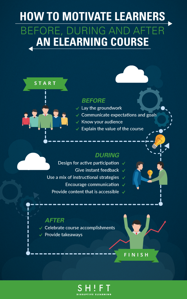 B3_HOW-TO-MOTIVATE-LEARNERS-BEFORE-DURING-AND-AFTER-AN-ELEARNING-COURSE.png