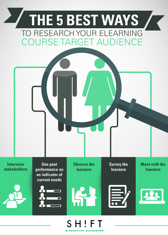 B4_The-5-Best-Ways-to-Research-Your-eLearning-Course-Target-Audience.png