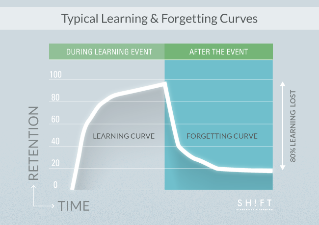 B6_Typical-vs-Spaced-Learning_G1-1.png