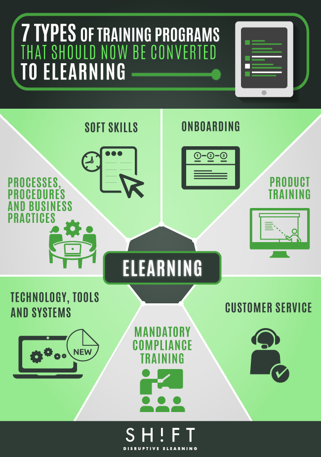 B8_7-3-Types-of-Training-Programs-That-Should-Now-Be-Converted-to-eLearning.png