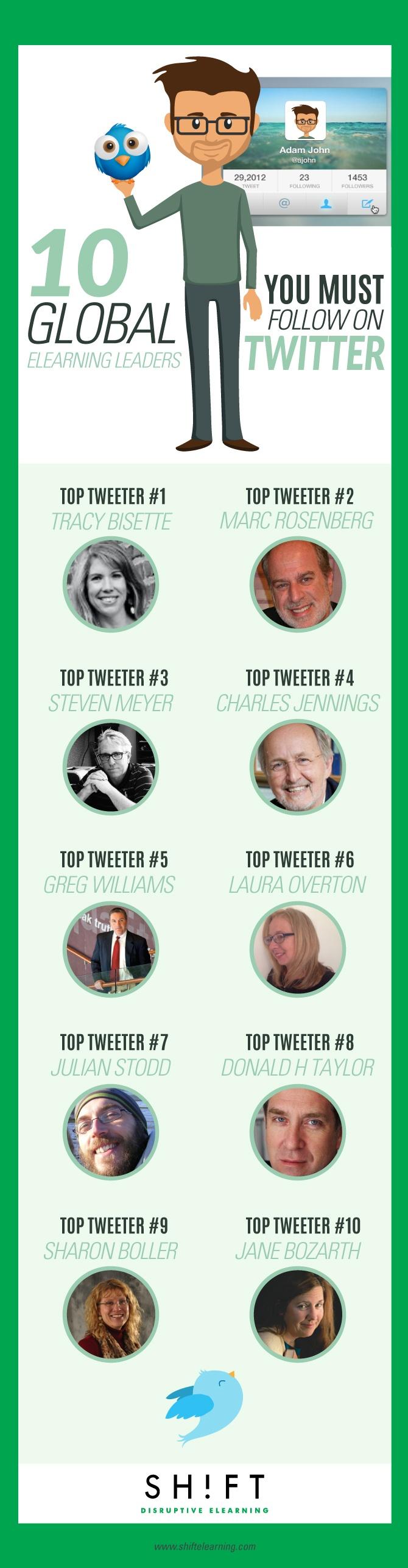 twitter leaders elearning