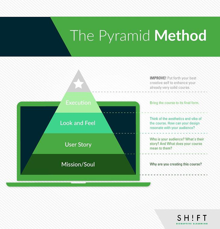 Pyramid-Method.jpg