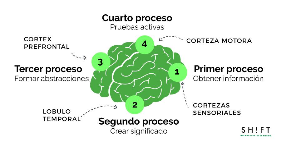 aprendizaje-elearning