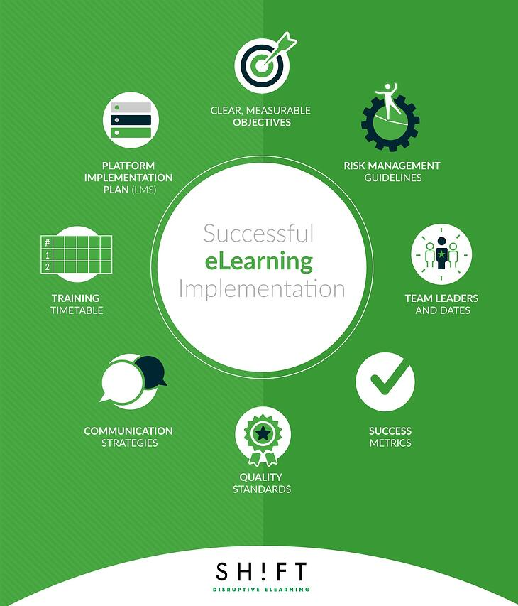 elearning implementation