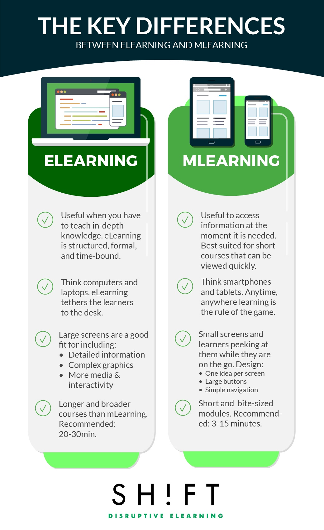 the differences between traditional learning and e learning Effectiveness of traditional vs modern learning systems whenever there is a mention of technology-aided learning, e-learning and lms are spoken of in the same breath.