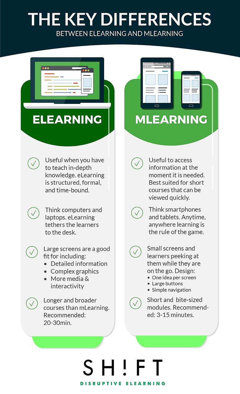 Understanding The Difference Between Elearning And Mlearning
