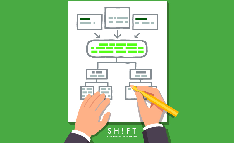 organize-content-elearning