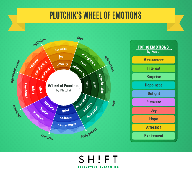 Improve Learner Engagement by Using Plutchik's Wheel of Emotions