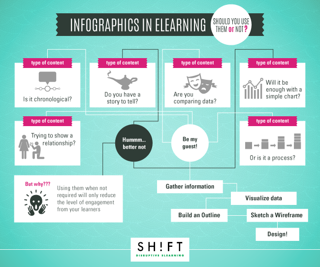 B3_Turning-Your-Existing-eLearning-Content-into-An-Infographic