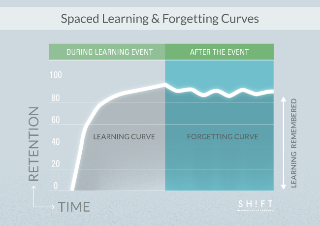 B6_Typical-vs-Spaced-Learning_G2