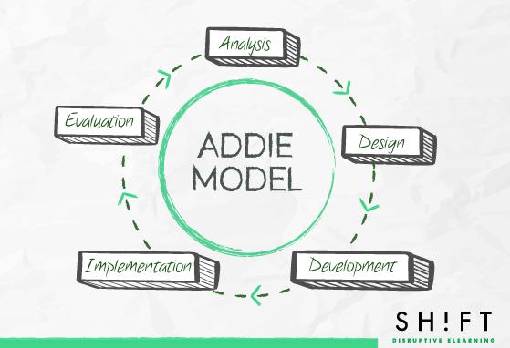 A Quick Guide to Four Instructional Design Models
