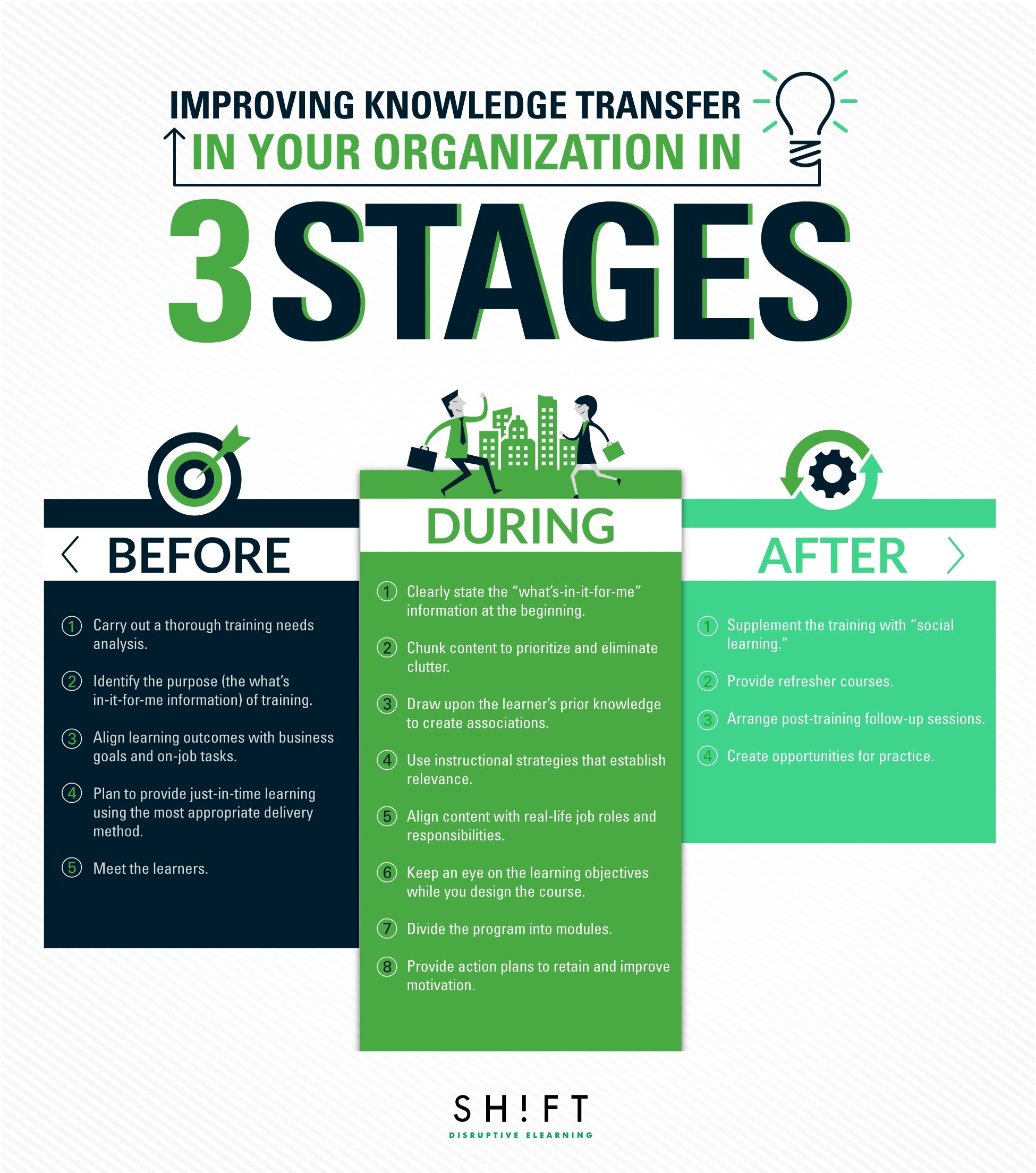 Before During And After Training Improving Knowledge Transfer In