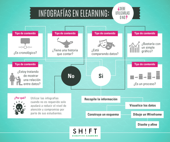 esp_B3_Turning-Your-Existing-eLearning-Content-into-An-Infographic